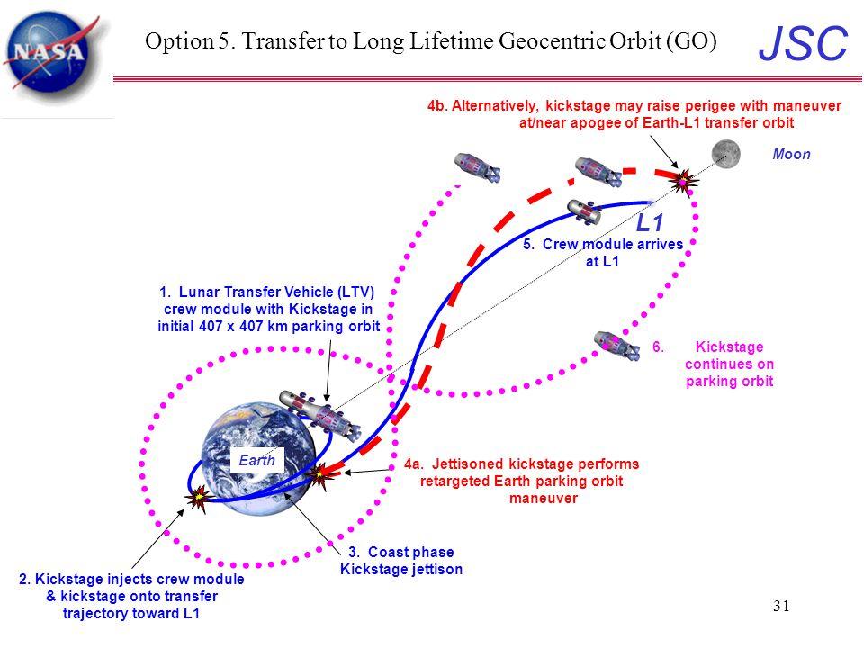 JSC 31 Option 5. Transfer to Long Lifetime Geocentric Orbit (GO) 1.
