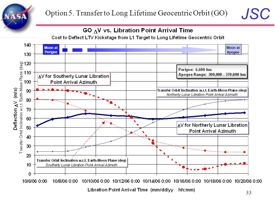 JSC 33 Option 5. Transfer to Long Lifetime Geocentric Orbit (GO) Moon at Perigee Moon at Apogee
