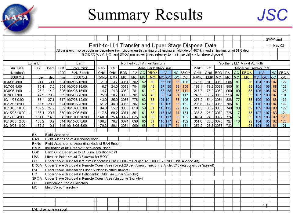 JSC 41 Summary Results
