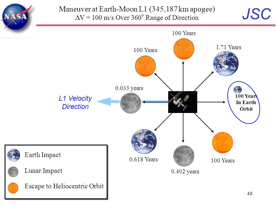 JSC 48 Maneuver at Earth-Moon L1 (345,187 km apogee)  V = 100 m/s Over 360 o Range of Direction 0.618 Years 1.71 Years 100 Years L1 Velocity Direction 100 Years In Earth Orbit 0.033 years 0.402 years 100 Years Earth Impact Lunar Impact Escape to Heliocentric Orbit