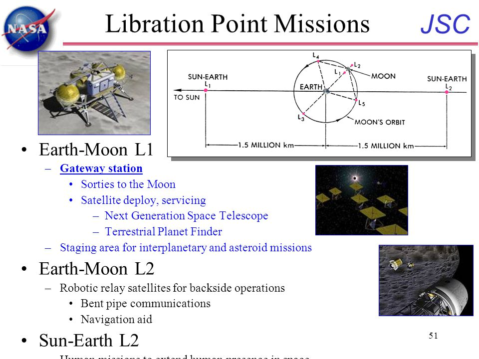 JSC 51 Libration Point Missions Earth-Moon L1 –Gateway station Sorties to the Moon Satellite deploy, servicing –Next Generation Space Telescope –Terrestrial Planet Finder –Staging area for interplanetary and asteroid missions Earth-Moon L2 –Robotic relay satellites for backside operations Bent pipe communications Navigation aid Sun-Earth L2 –Human missions to extend human presence in space