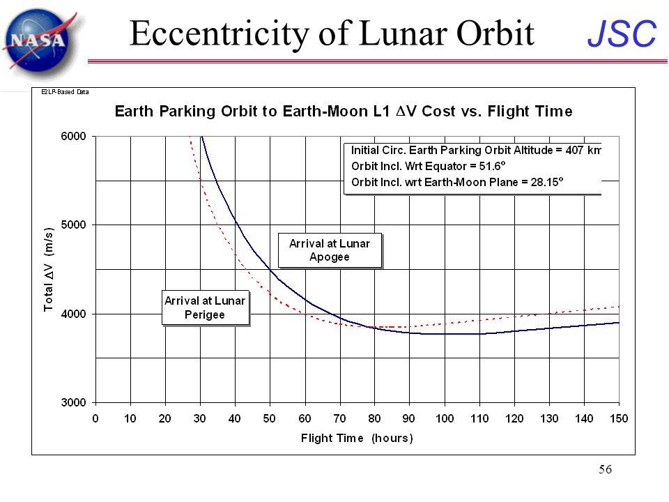 JSC 56 Eccentricity of Lunar Orbit