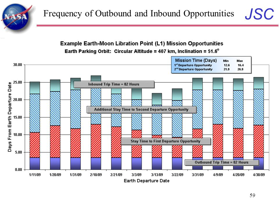 JSC 59 Frequency of Outbound and Inbound Opportunities