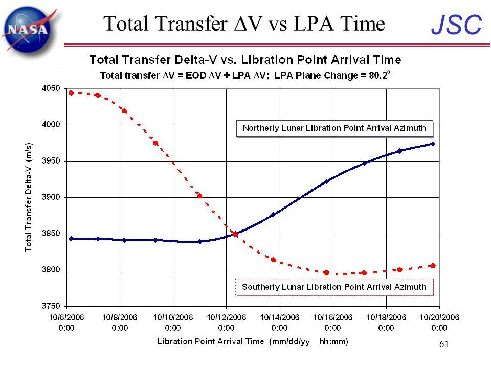 JSC 61 Total Transfer  V vs LPA Time