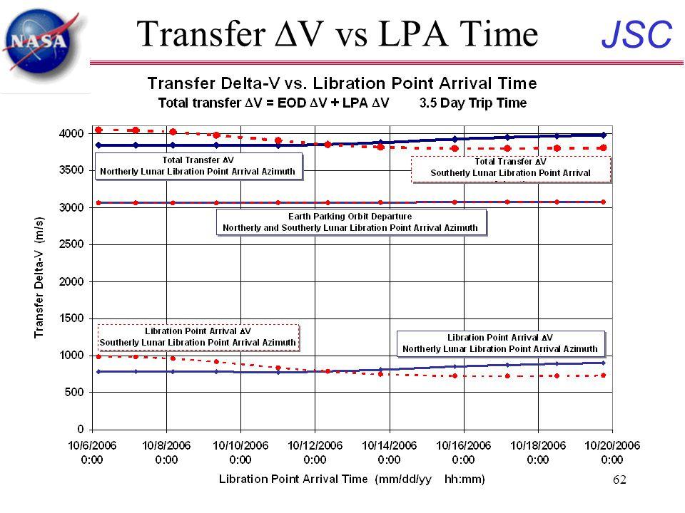 JSC 62 Transfer  V vs LPA Time