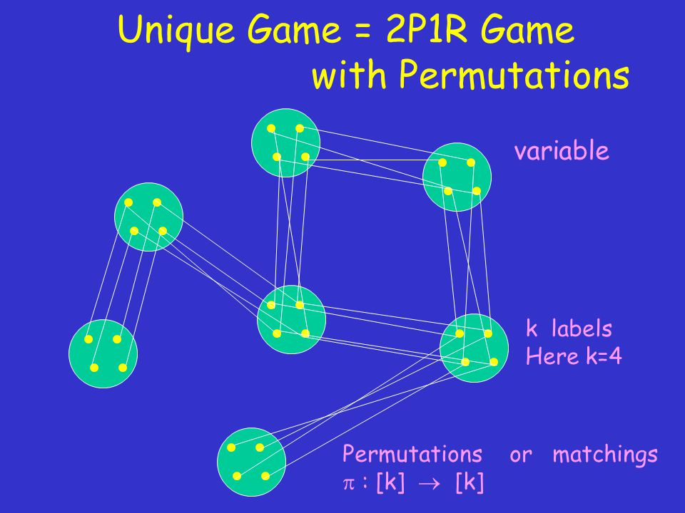 Unique Game = 2P1R Game with Permutations variable k labels Here k=4 Permutations or matchings  : [k]  [k]