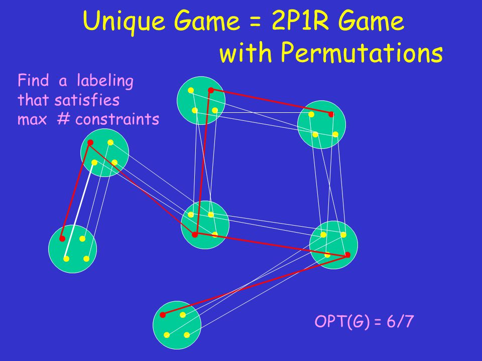 OPT(G) = 6/7 Find a labeling that satisfies max # constraints Unique Game = 2P1R Game with Permutations