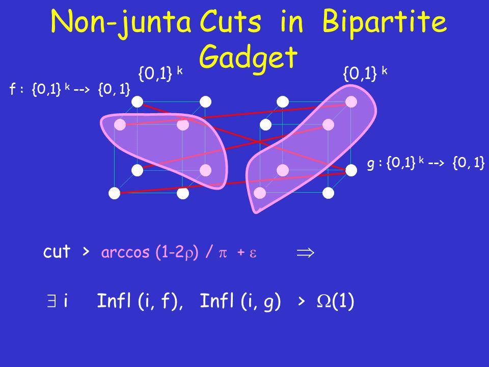 Non-junta Cuts in Bipartite Gadget {0,1} k f : {0,1} k --> {0, 1} g : {0,1} k --> {0, 1}  i Infl (i, f), Infl (i, g) >  (1) cut > arccos (1-2  ) /