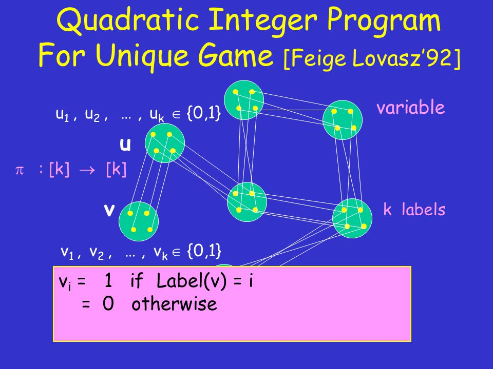 Quadratic Integer Program For Unique Game [Feige Lovasz'92] variable k labels  : [k]  [k] u 1, u 2, …, u k  {0,1} v 1, v 2, …, v k  {0,1} u v v i = 1 if Label(v) = i = 0 otherwise