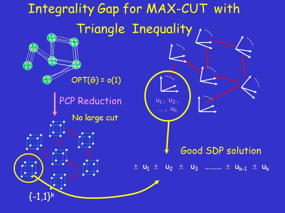 Integrality Gap for MAX-CUT with Triangle Inequality {-1,1} k u 1, u 2, …, u k  u 1  u 2  u 3 ………  u k-1  u k PCP Reduction OPT(G) = o(1) No large cut Good SDP solution