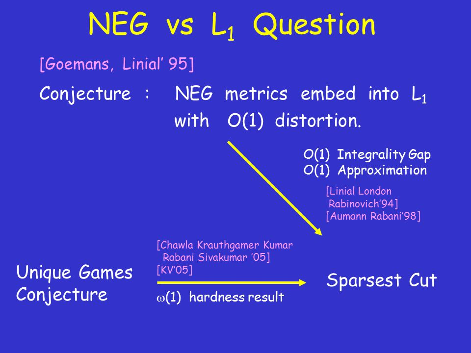 NEG vs L 1 Question [Goemans, Linial' 95] Conjecture : NEG metrics embed into L 1 with O(1) distortion.