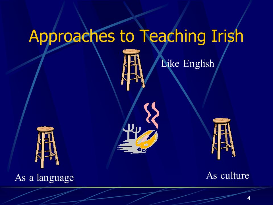 5 The New Curriculum Heavy emphasis on spoken language Influence of new approaches to teaching language (Communicative) Structural recognition of L1 and L2 schools L1: Gaeltacht and Gaelscoil L2: Other schools Initiation of literacy in Irish at different stages