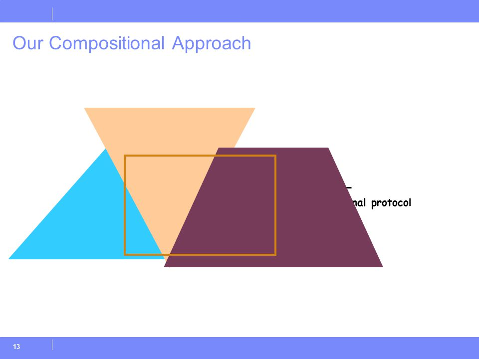 13 Our Compositional Approach Original protocol