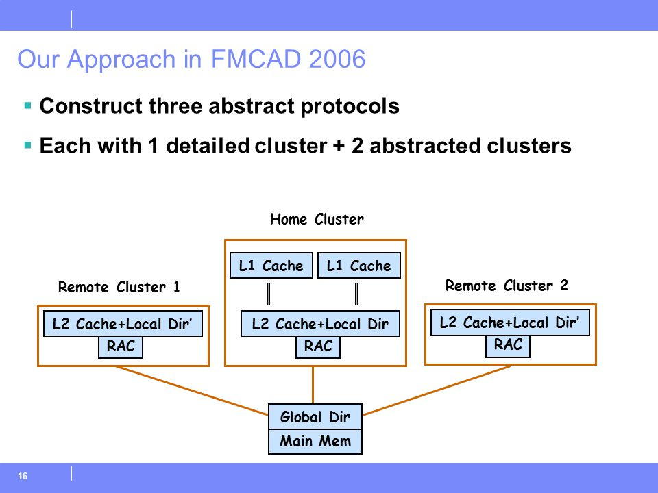 16 Our Approach in FMCAD 2006  Construct three abstract protocols  Each with 1 detailed cluster + 2 abstracted clusters RAC L2 Cache+Local Dir' Main Mem Home Cluster Remote Cluster 1 Global Dir RAC L2 Cache+Local Dir L1 Cache RAC L2 Cache+Local Dir' Remote Cluster 2