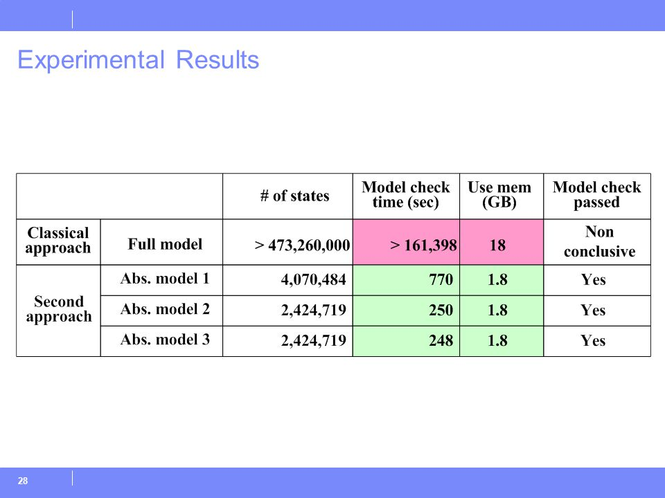 28 Experimental Results