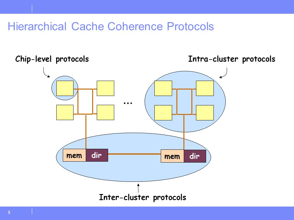 5 Hierarchical Cache Coherence Protocols Chip-level protocols Inter-cluster protocols Intra-cluster protocols dir mem dir mem …
