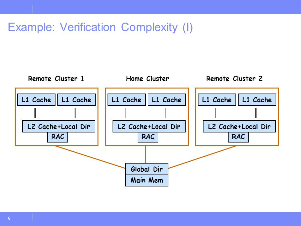 6 Example: Verification Complexity (I) RAC L2 Cache+Local Dir L1 Cache Main Mem Home ClusterRemote Cluster 1Remote Cluster 2 L1 Cache Global Dir RAC L2 Cache+Local Dir L1 Cache RAC L2 Cache+Local Dir L1 Cache