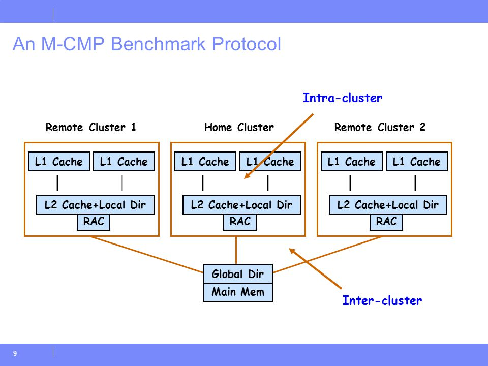 30 Related Work  Our FMCAD 2006 work  Chou et al FMCAD 2004 –A simple method for parameterized verification of cache coherence protocols  Compositional verification –Many previous works including McMillan, Jones, etc.