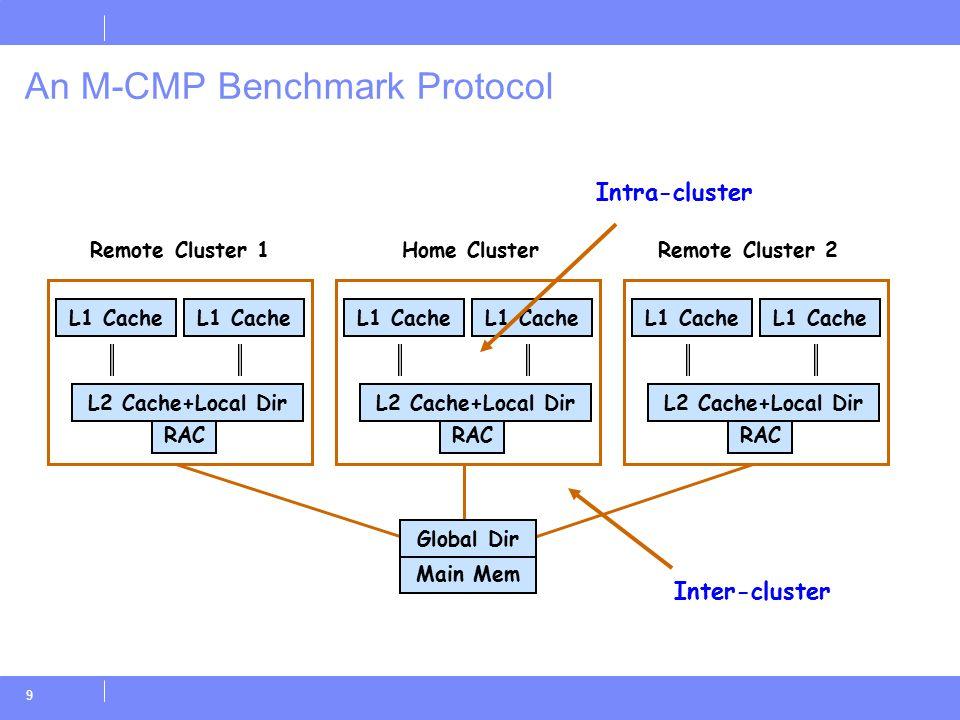 9 An M-CMP Benchmark Protocol RAC L2 Cache+Local Dir L1 Cache Main Mem Home ClusterRemote Cluster 1Remote Cluster 2 L1 Cache Global Dir RAC L2 Cache+Local Dir L1 Cache RAC L2 Cache+Local Dir L1 Cache Inter-cluster Intra-cluster