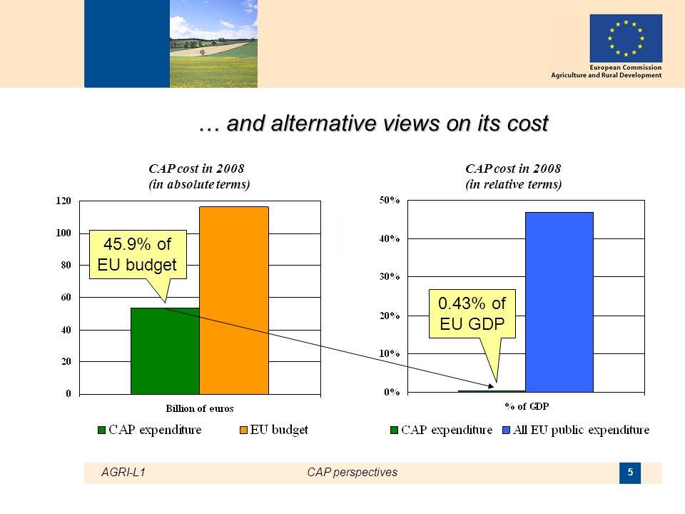 AGRI-L1CAP perspectives 6 1. The CAP today