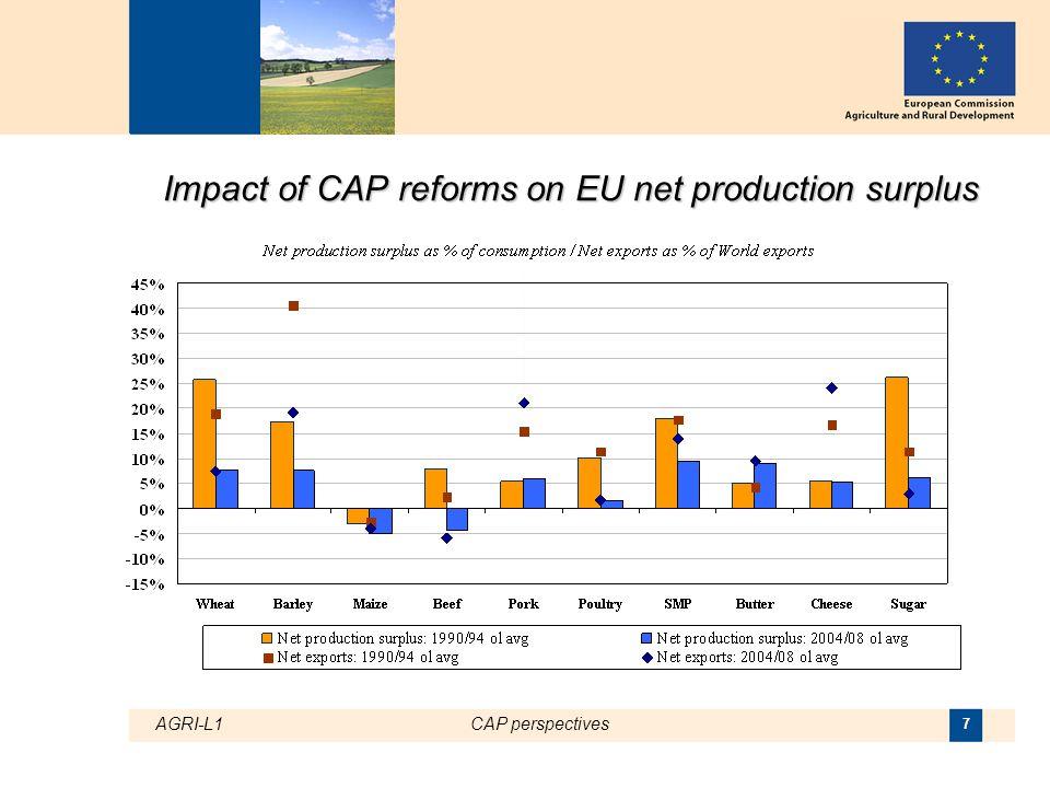 AGRI-L1CAP perspectives 18 3. The CAP beyond 2013: the debate