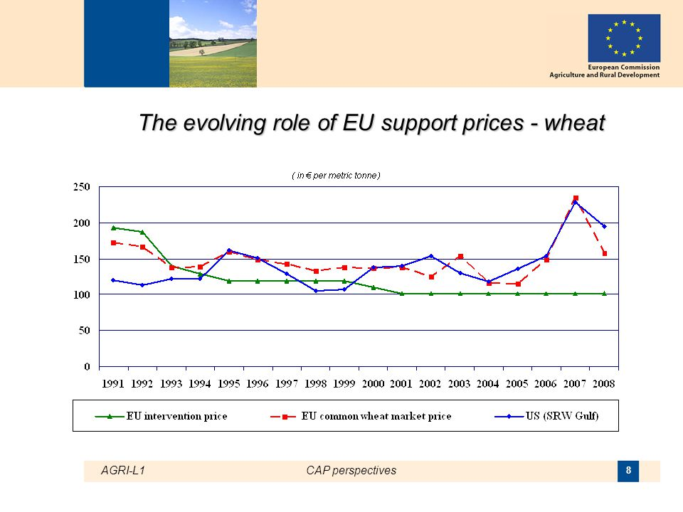 AGRI-L1CAP perspectives 9 The evolving role of EU support prices - beef