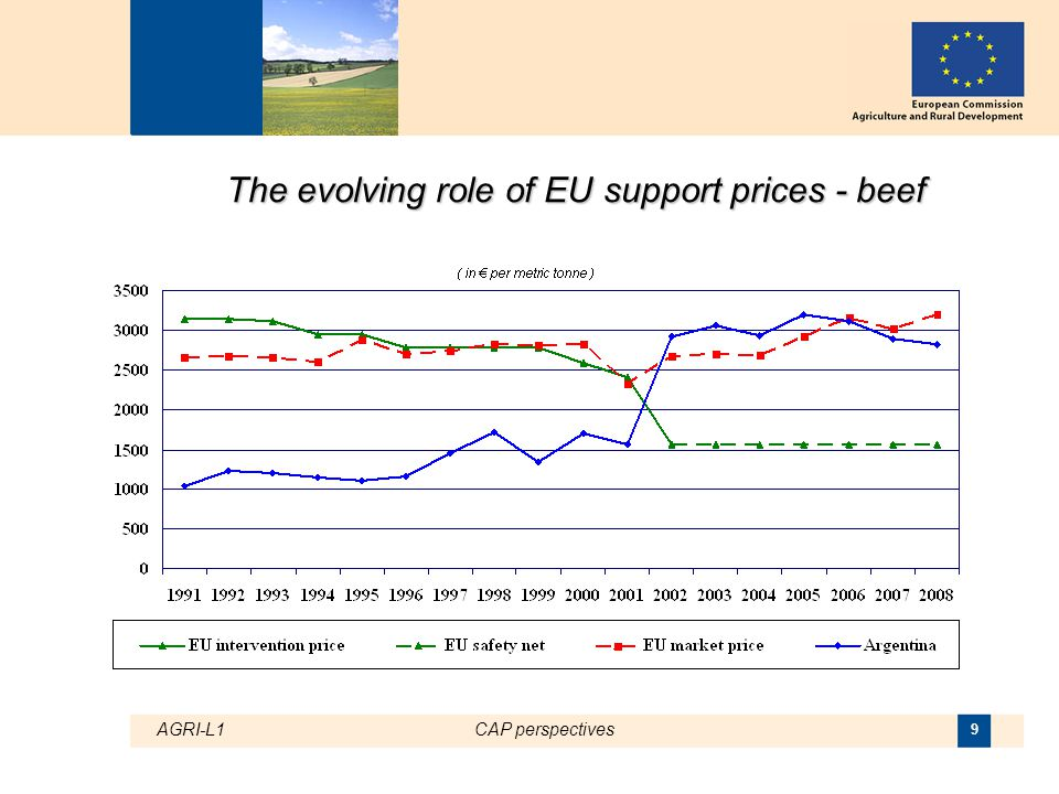 AGRI-L1CAP perspectives 10 The evolving role of EU support prices - butter