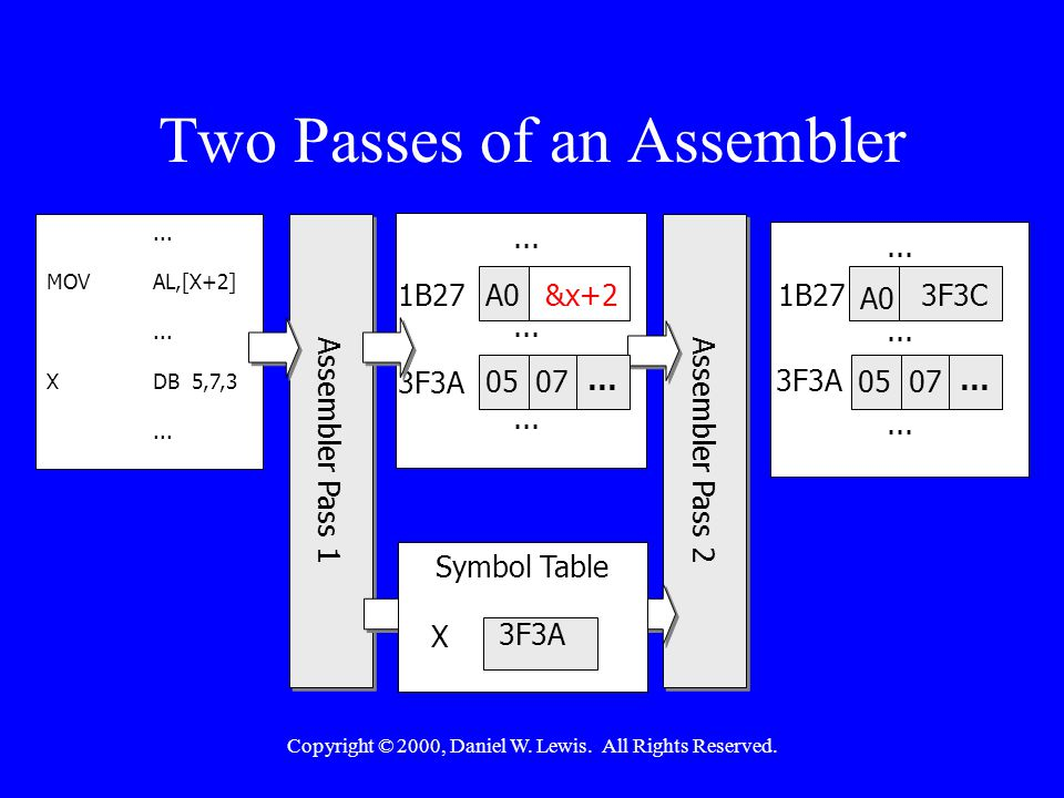 Copyright © 2000, Daniel W. Lewis. All Rights Reserved. Two Passes of an Assembler... A0 0507 &x+2 1B27 3F3A... A0 0507 1B27 3F3A 3F3C... MOVAL,[X+2].