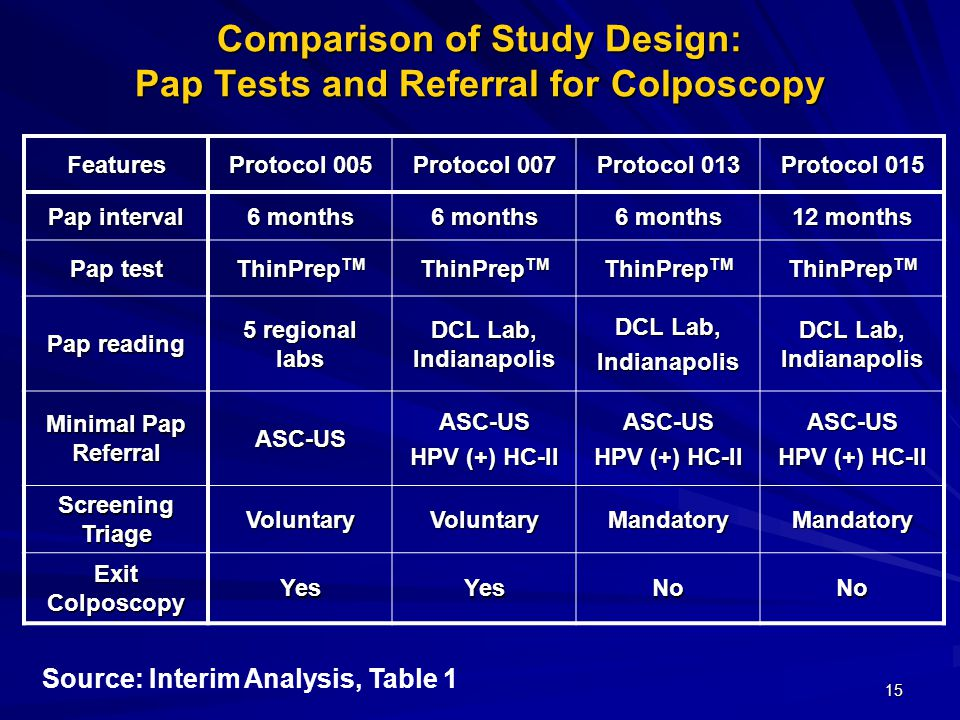 15 Comparison of Study Design: Pap Tests and Referral for Colposcopy Features Protocol 005 Protocol 007 Protocol 013 Protocol 015 Pap interval 6 months 12 months Pap test ThinPrep TM Pap reading 5 regional labs DCL Lab, Indianapolis DCL Lab, Indianapolis DCL Lab, Indianapolis Minimal Pap Referral ASC-USASC-US HPV (+) HC-II ASC-US ASC-US Screening Triage VoluntaryVoluntaryMandatoryMandatory Exit Colposcopy YesYesNoNo Source: Interim Analysis, Table 1