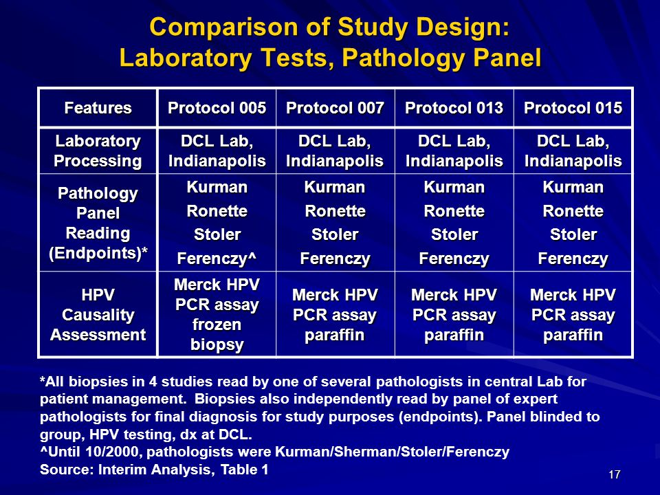 17 Comparison of Study Design: Laboratory Tests, Pathology Panel Features Protocol 005 Protocol 007 Protocol 013 Protocol 015 Laboratory Processing DCL Lab, Indianapolis Pathology Panel Reading (Endpoints)* KurmanRonetteStolerFerenczy^KurmanRonetteStolerFerenczyKurmanRonetteStolerFerenczyKurmanRonetteStolerFerenczy HPV Causality Assessment Merck HPV PCR assay frozen biopsy Merck HPV PCR assay paraffin *All biopsies in 4 studies read by one of several pathologists in central Lab for patient management.