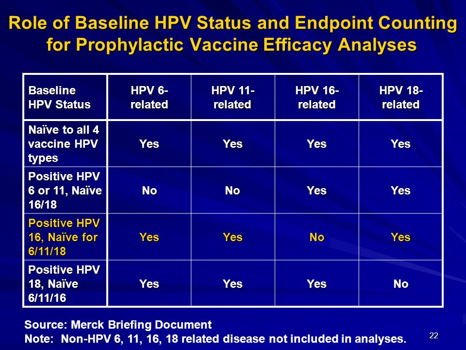 22 Role of Baseline HPV Status and Endpoint Counting for Prophylactic Vaccine Efficacy Analyses Baseline HPV Status HPV 6- related HPV 11- related HPV