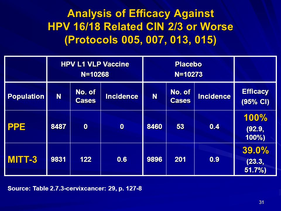 31 Analysis of Efficacy Against HPV 16/18 Related CIN 2/3 or Worse (Protocols 005, 007, 013, 015) HPV L1 VLP Vaccine N=10268PlaceboN=10273 PopulationN
