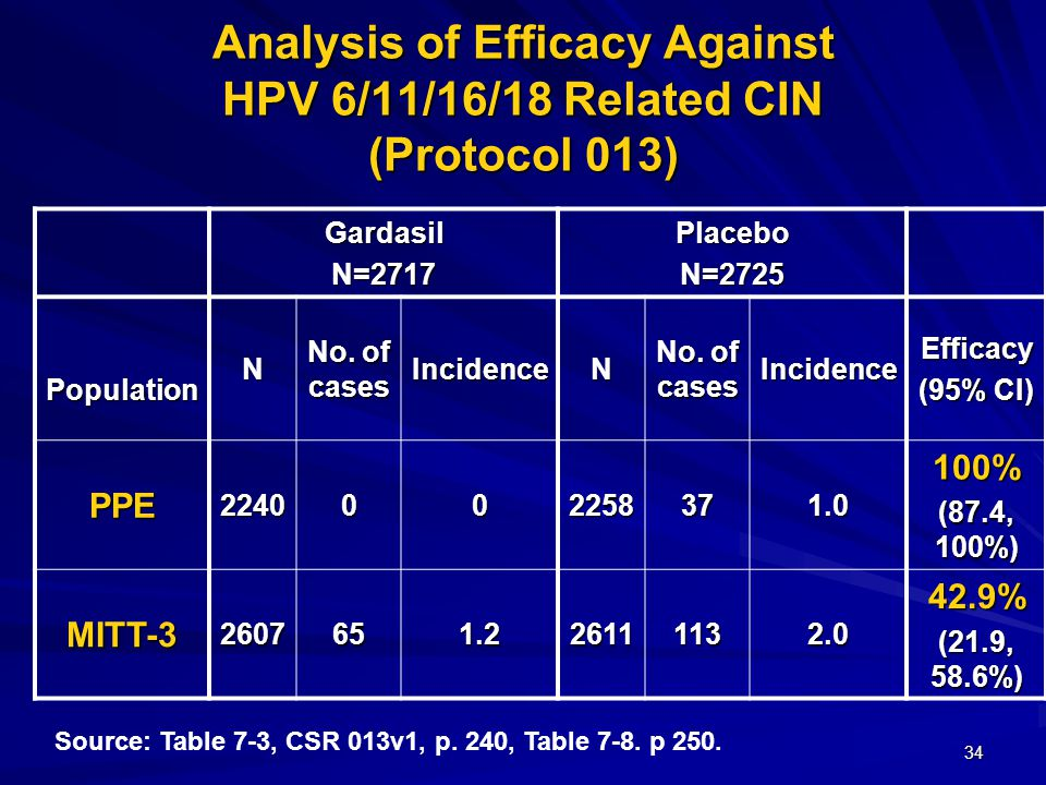 34 Analysis of Efficacy Against HPV 6/11/16/18 Related CIN (Protocol 013) GardasilN=2717PlaceboN=2725 PopulationN No.