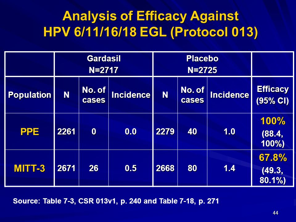 44 Analysis of Efficacy Against HPV 6/11/16/18 EGL (Protocol 013) GardasilN=2717PlaceboN=2725 PopulationN No. of cases IncidenceN IncidenceEfficacy (9