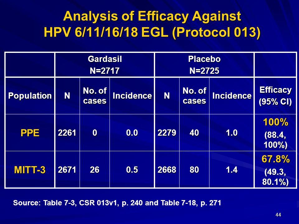 44 Analysis of Efficacy Against HPV 6/11/16/18 EGL (Protocol 013) GardasilN=2717PlaceboN=2725 PopulationN No.