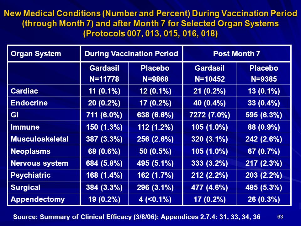 63 New Medical Conditions (Number and Percent) During Vaccination Period (through Month 7) and after Month 7 for Selected Organ Systems (Protocols 007, 013, 015, 016, 018) Organ SystemDuring Vaccination PeriodPost Month 7 Gardasil N=11778 Placebo N=9868 Gardasil N=10452 Placebo N=9385 Cardiac11 (0.1%)12 (0.1%)21 (0.2%)13 (0.1%) Endocrine20 (0.2%)17 (0.2%)40 (0.4%)33 (0.4%) GI711 (6.0%)638 (6.6%)7272 (7.0%)595 (6.3%) Immune150 (1.3%)112 (1.2%)105 (1.0%)88 (0.9%) Musculoskeletal387 (3.3%)256 (2.6%)320 (3.1%)242 (2.6%) Neoplasms68 (0.6%)50 (0.5%)105 (1.0%)67 (0.7%) Nervous system684 (5.8%)495 (5.1%)333 (3.2%)217 (2.3%) Psychiatric168 (1.4%)162 (1.7%)212 (2.2%)203 (2.2%) Surgical384 (3.3%)296 (3.1%)477 (4.6%)495 (5.3%) Appendectomy19 (0.2%)4 (<0.1%)17 (0.2%)26 (0.3%) Source: Summary of Clinical Efficacy (3/8/06): Appendices 2.7.4: 31, 33, 34, 36