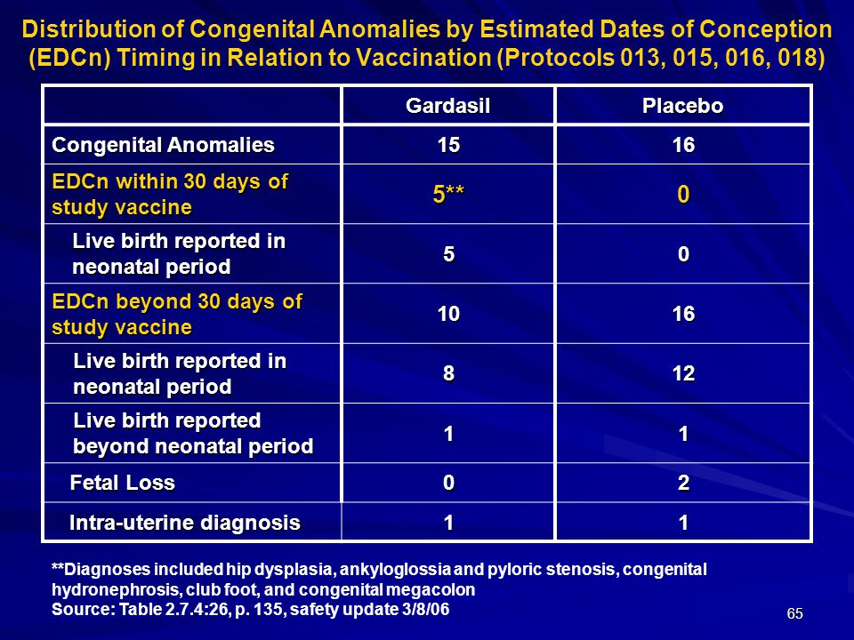 65 Distribution of Congenital Anomalies by Estimated Dates of Conception (EDCn) Timing in Relation to Vaccination (Protocols 013, 015, 016, 018)GardasilPlacebo Congenital Anomalies 1516 EDCn within 30 days of study vaccine 5**0 Live birth reported in neonatal period 50 EDCn beyond 30 days of study vaccine 1016 Live birth reported in neonatal period 812 Live birth reported beyond neonatal period 11 Fetal Loss Fetal Loss02 Intra-uterine diagnosis Intra-uterine diagnosis11 **Diagnoses included hip dysplasia, ankyloglossia and pyloric stenosis, congenital hydronephrosis, club foot, and congenital megacolon Source: Table 2.7.4:26, p.