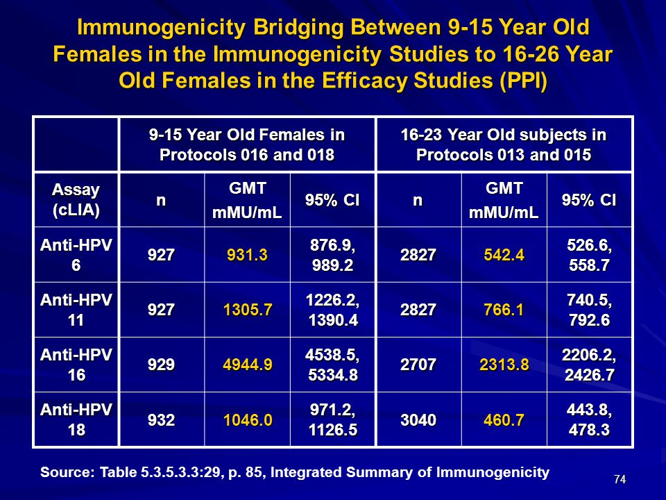 74 Immunogenicity Bridging Between 9-15 Year Old Females in the Immunogenicity Studies to 16-26 Year Old Females in the Efficacy Studies (PPI) 9-15 Ye
