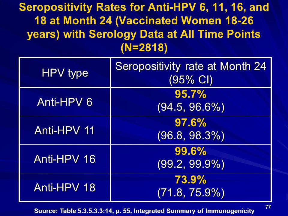 77 Seropositivity Rates for Anti-HPV 6, 11, 16, and 18 at Month 24 (Vaccinated Women 18-26 years) with Serology Data at All Time Points (N=2818) HPV type Seropositivity rate at Month 24 (95% CI) Anti-HPV 6 95.7% (94.5, 96.6%) Anti-HPV 11 97.6% (96.8, 98.3%) Anti-HPV 16 99.6% (99.2, 99.9%) Anti-HPV 18 73.9% (71.8, 75.9%) Source: Table 5.3.5.3.3:14, p.