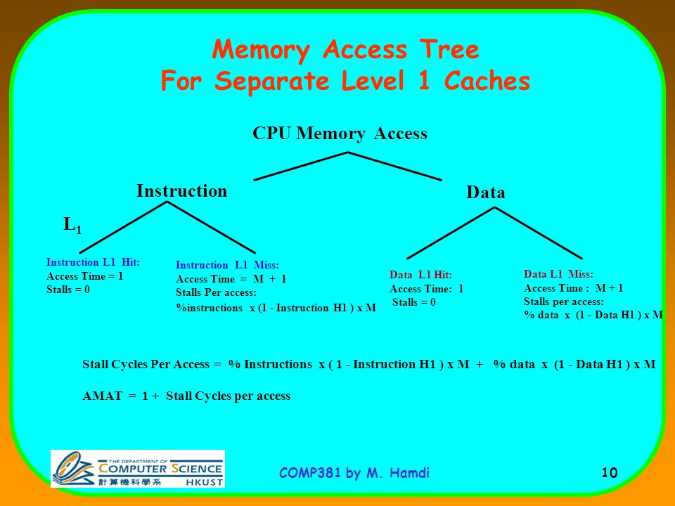 COMP381 by M. Hamdi 10 Memory Access Tree For Separate Level 1 Caches CPU Memory Access L1L1 Instruction Data Data L1 Miss: Access Time : M + 1 Stalls