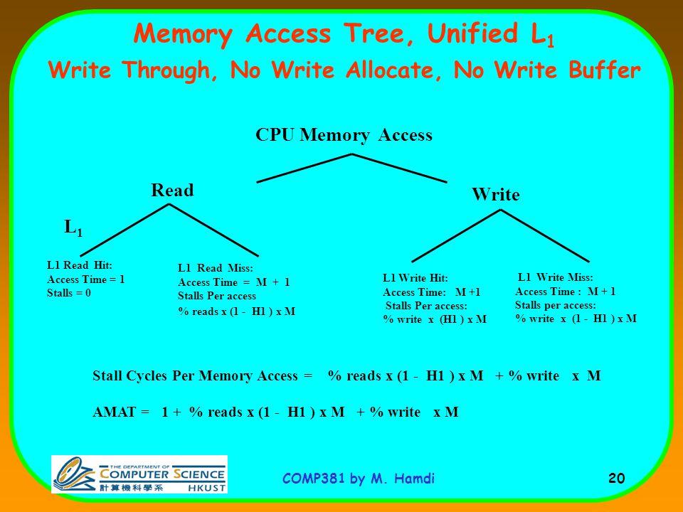 COMP381 by M. Hamdi 20 Memory Access Tree, Unified L 1 Write Through, No Write Allocate, No Write Buffer CPU Memory Access L1L1 Read Write L1 Write Mi