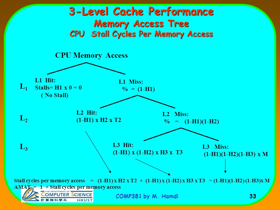 COMP381 by M. Hamdi 33 3-Level Cache Performance Memory Access Tree CPU Stall Cycles Per Memory Access CPU Memory Access L1 Miss: % = (1-H1) L1 Hit: S