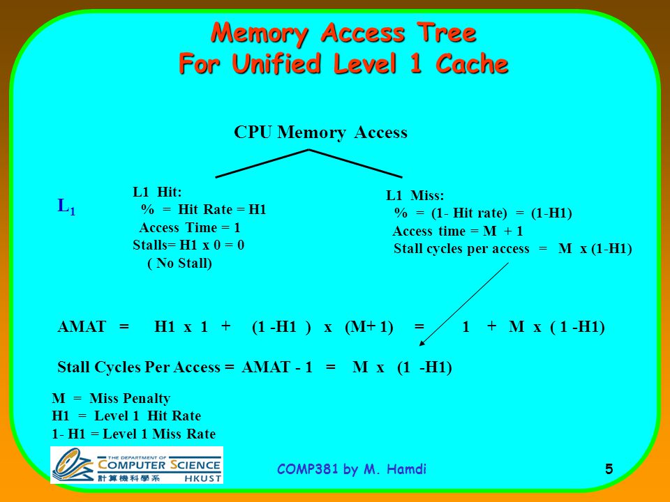 COMP381 by M. Hamdi 5 Memory Access Tree For Unified Level 1 Cache CPU Memory Access L1 Miss: % = (1- Hit rate) = (1-H1) Access time = M + 1 Stall cyc