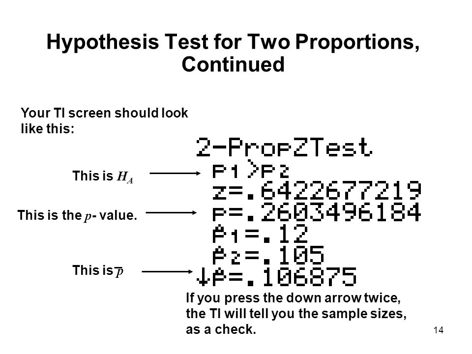 14 Hypothesis Test for Two Proportions, Continued Your TI screen should look like this: This is H A This is the p - value. This is p If you press the