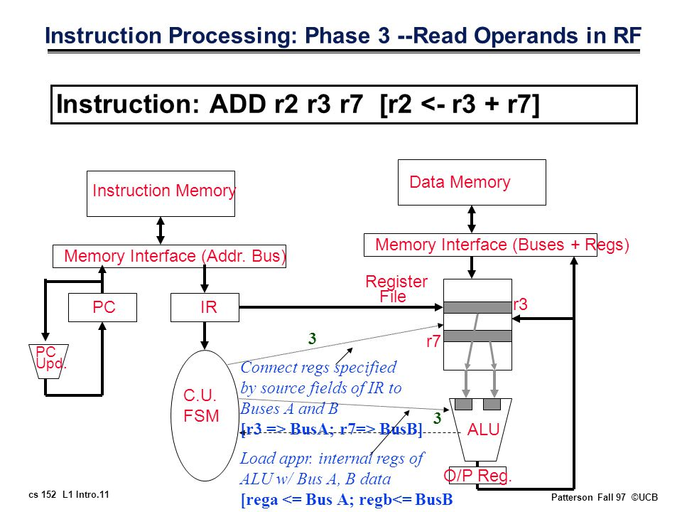 cs 152 L1 Intro.11 Patterson Fall 97 ©UCB Instruction Processing: Phase 3 --Read Operands in RF Instruction: ADD r2 r3 r7 [r2 <- r3 + r7] Memory Interface (Addr.