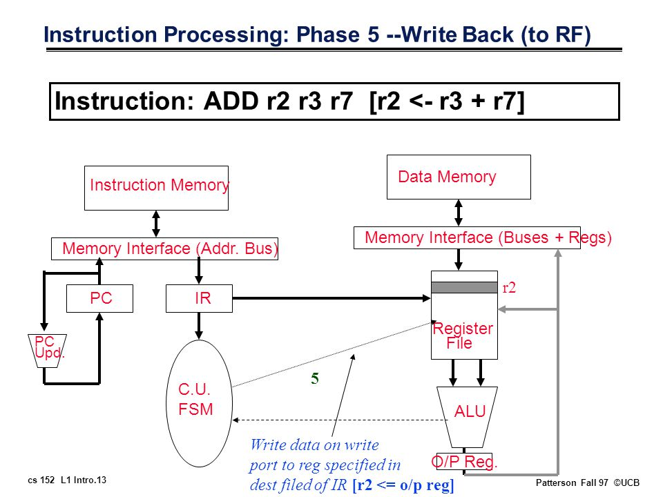 cs 152 L1 Intro.13 Patterson Fall 97 ©UCB Instruction Processing: Phase 5 --Write Back (to RF) Instruction: ADD r2 r3 r7 [r2 <- r3 + r7] Memory Interface (Addr.