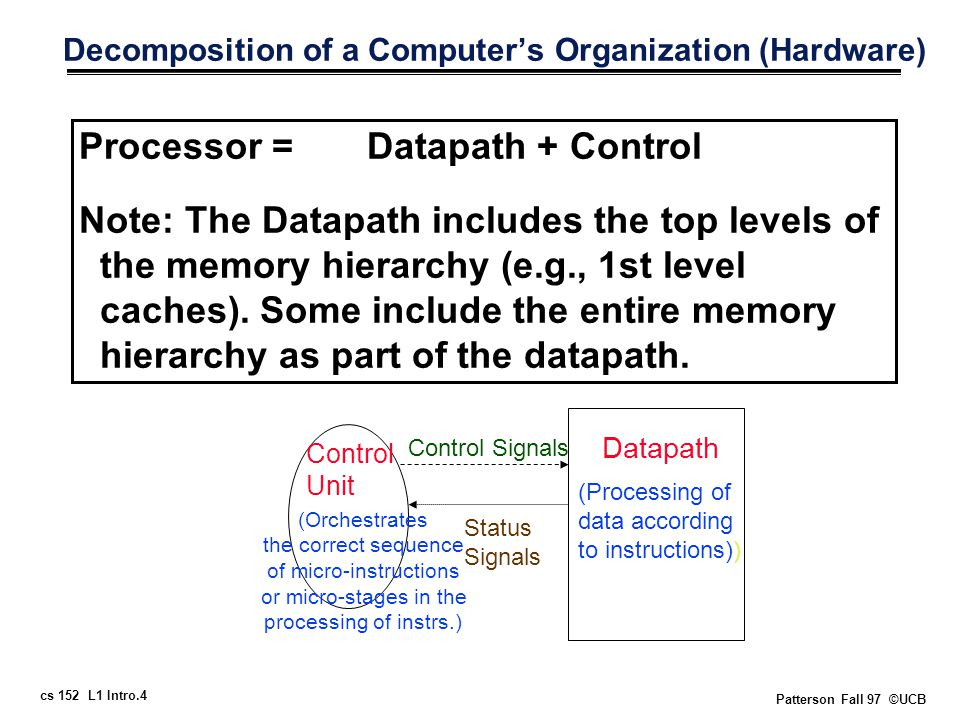 cs 152 L1 Intro.4 Patterson Fall 97 ©UCB Decomposition of a Computer's Organization (Hardware) Processor = Datapath + Control Note: The Datapath includes the top levels of the memory hierarchy (e.g., 1st level caches).