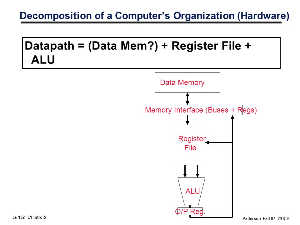 cs 152 L1 Intro.5 Patterson Fall 97 ©UCB Decomposition of a Computer's Organization (Hardware) Datapath = (Data Mem ) + Register File + ALU Data Memory Memory Interface (Buses + Regs) Register File ALU O/P Reg.