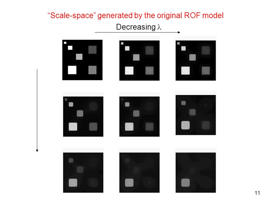 11 Scale-space generated by the original ROF model Decreasing