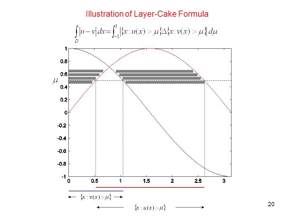 20 Illustration of Layer-Cake Formula